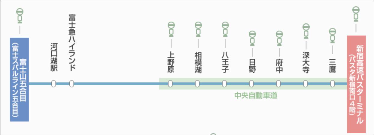 新宿から富士山までのバス停車駅