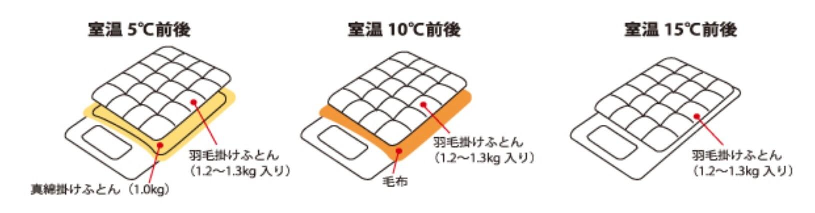 掛布団の使い方と気温